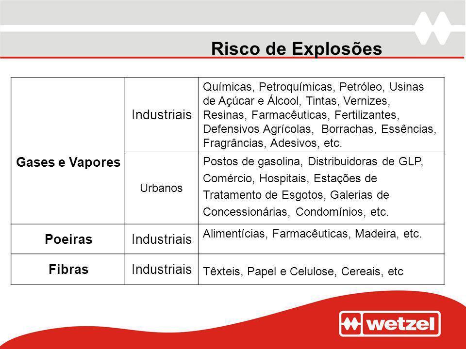 Risco de Explosões Gases e Vapores Industriais Químicas, Petroquímicas, Petróleo, Usinas de Açúcar e Álcool, Tintas, Vernizes, Resinas, Farmacêuticas,