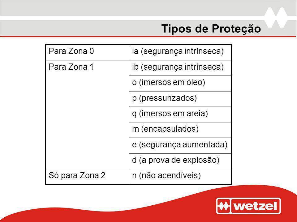 Tipos de Proteção Para Zona 0ia (segurança intrínseca) Para Zona 1ib (segurança intrínseca) o (imersos em óleo) p (pressurizados) q (imersos em areia)