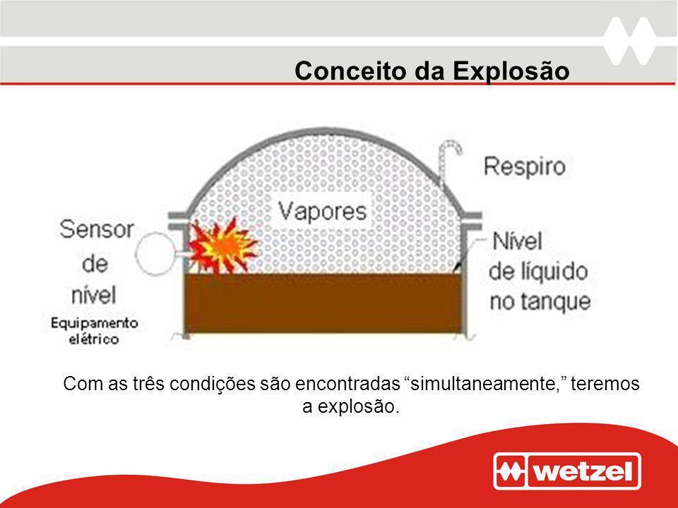 Conceito da Explosão Com as três condições são encontradas simultaneamente, teremos a explosão.