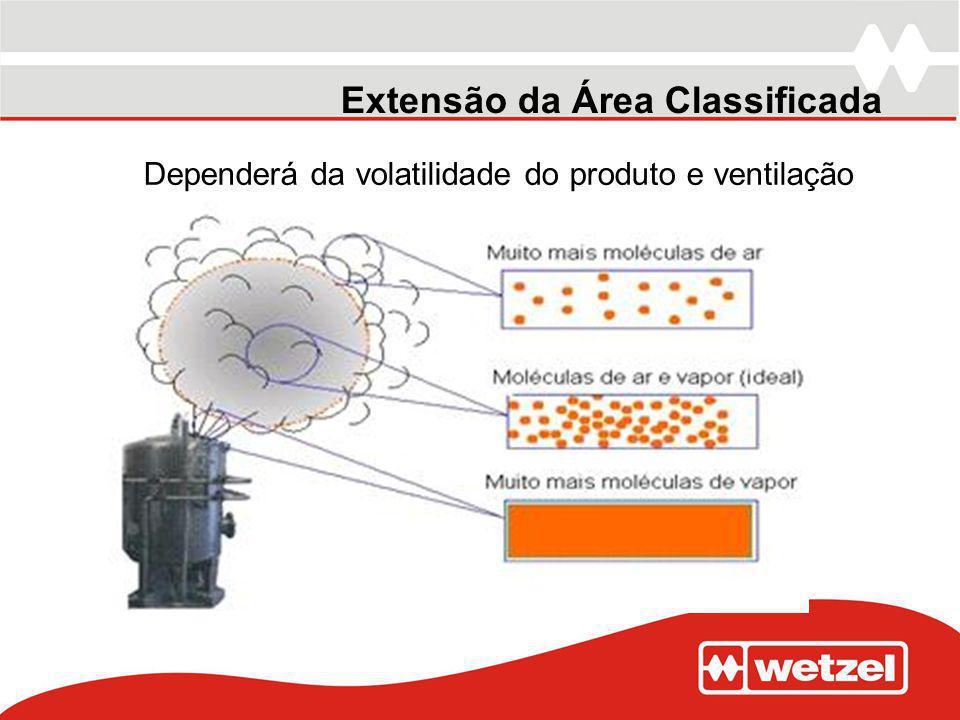 Extensão da Área Classificada Dependerá da volatilidade do produto e ventilação