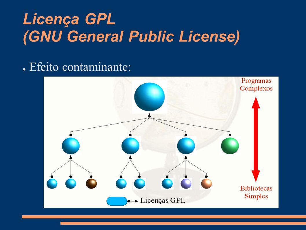Licença GPL (GNU General Public License) Efeito contaminante: