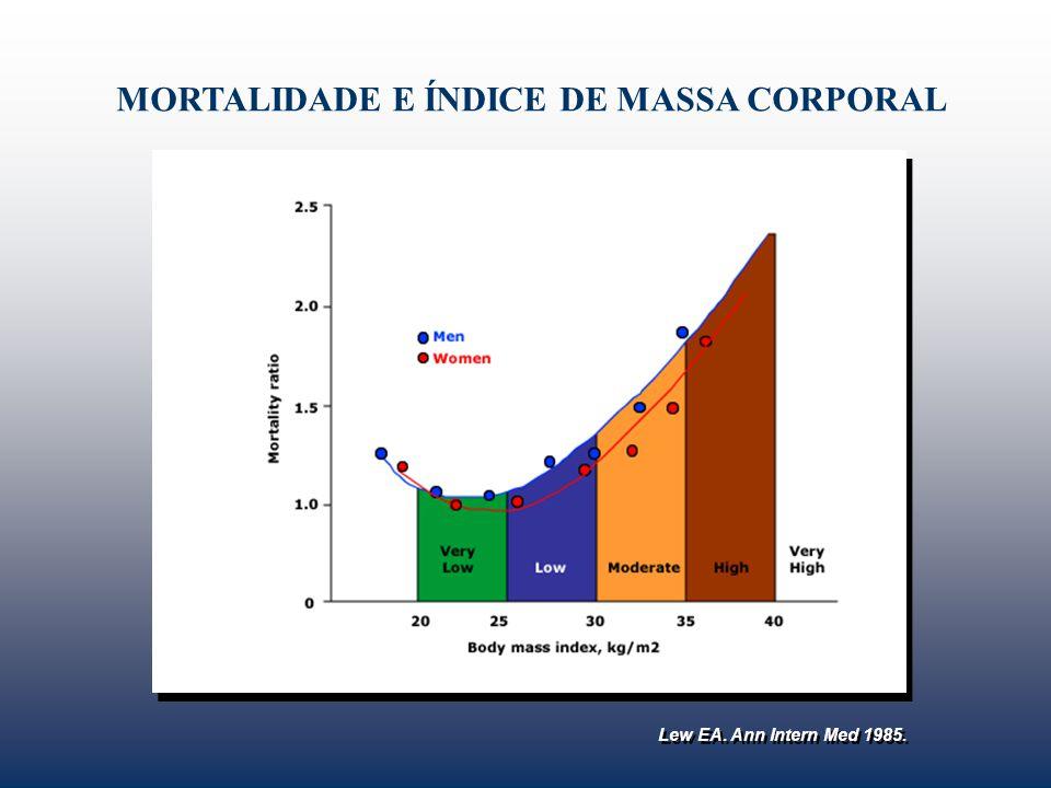MORTALIDADE E ÍNDICE DE MASSA CORPORAL Lew EA. Ann Intern Med 1985.