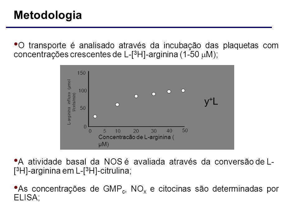 O transporte é analisado através da incubação das plaquetas com concentrações crescentes de L-[ 3 H]-arginina (1-50 M); A atividade basal da NOS é ava