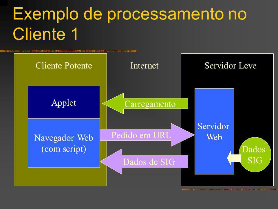 Exemplo de processamento no Cliente 1 Cliente Potente Navegador Web (com script) Servidor Leve Servidor Web Dados SIG Pedido em URL Dados de SIG Internet Applet Carregamento