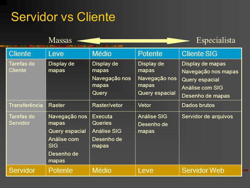 Servidor vs Cliente ClienteLeveMédioPotenteCliente SIG Tarefas do Cliente Display de mapas Navegação nos mapas Query Display de mapas Navegação nos ma