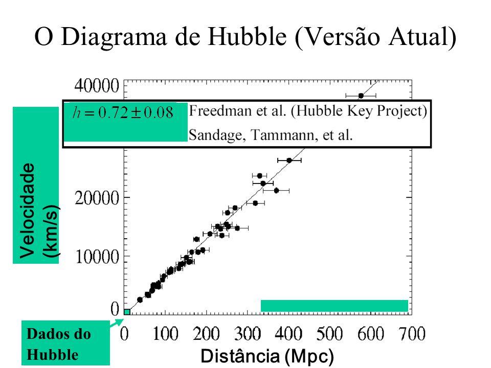 O Diagrama de Hubble (Versão Atual) Distância (Mpc) Velocidade (km/s) Dados do Hubble