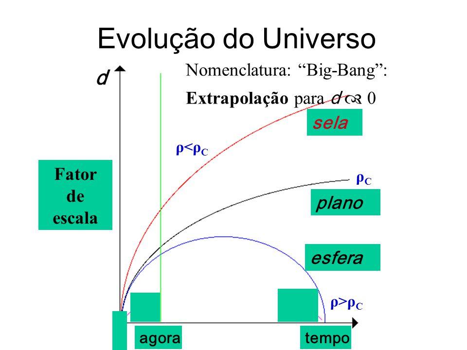 Evolução do Universo Fator de escala sela plano esfera tempoagora Nomenclatura: Big-Bang: Extrapolação para d 0 d ρCρC ρ>ρCρ>ρC ρ<ρCρ<ρC