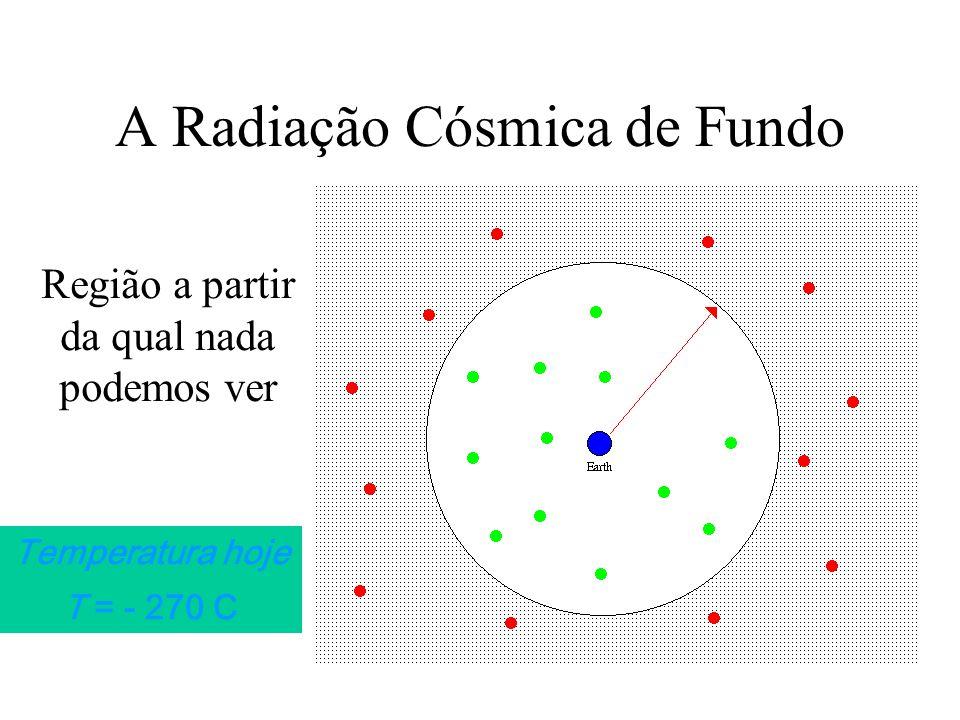 A Radiação Cósmica de Fundo Região a partir da qual nada podemos ver Temperatura hoje T = - 270 C