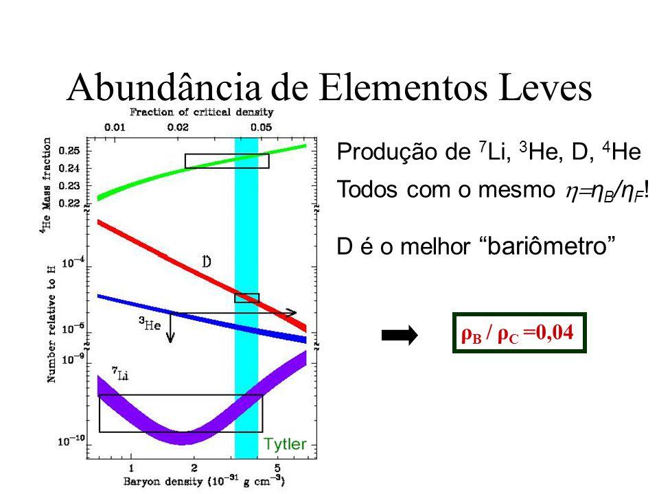 Abundância de Elementos Leves Produção de 7 Li, 3 He, D, 4 He Todos com o mesmo η B /η F ! D é o melhor bariômetro ρ B / ρ C =0,04