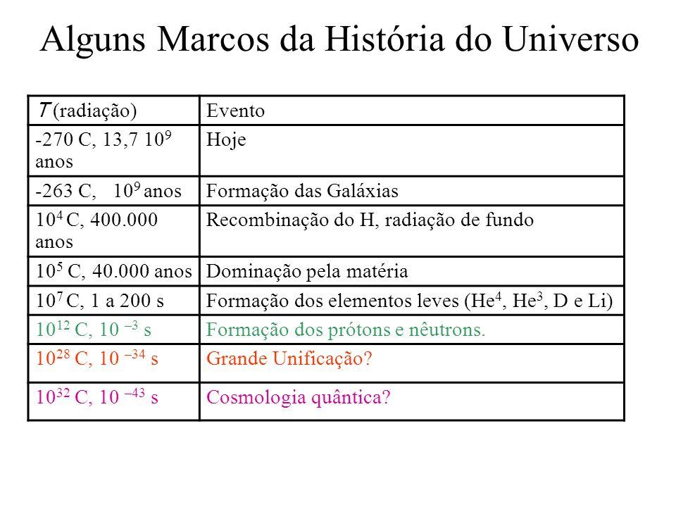 Alguns Marcos da História do Universo T (radiação) Evento -270 C, 13,7 10 9 anos Hoje -263 C, 10 9 anosFormação das Galáxias 10 4 C, 400.000 anos Reco