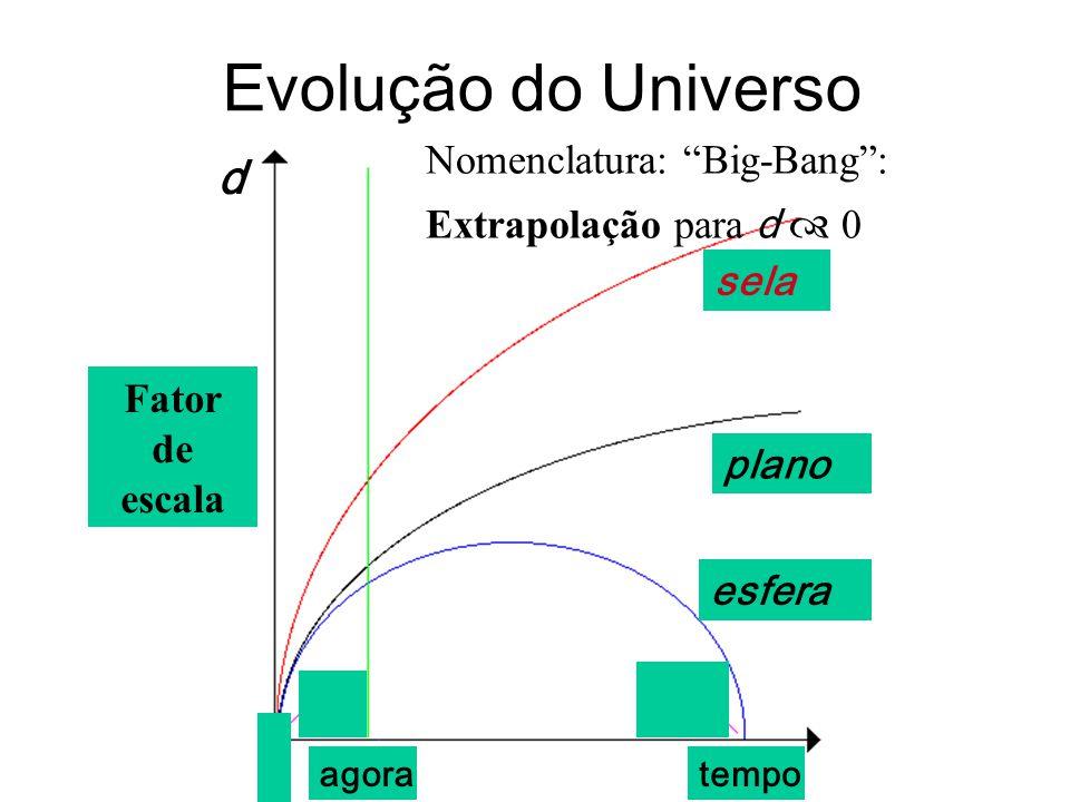 Evolução do Universo Fator de escala sela plano esfera tempoagora Nomenclatura: Big-Bang: Extrapolação para d 0 d