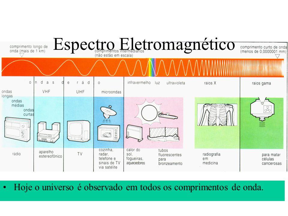 Geometria Cosmológica Esférica Hiperbólica Plana Analogia 2D: Ângulos: