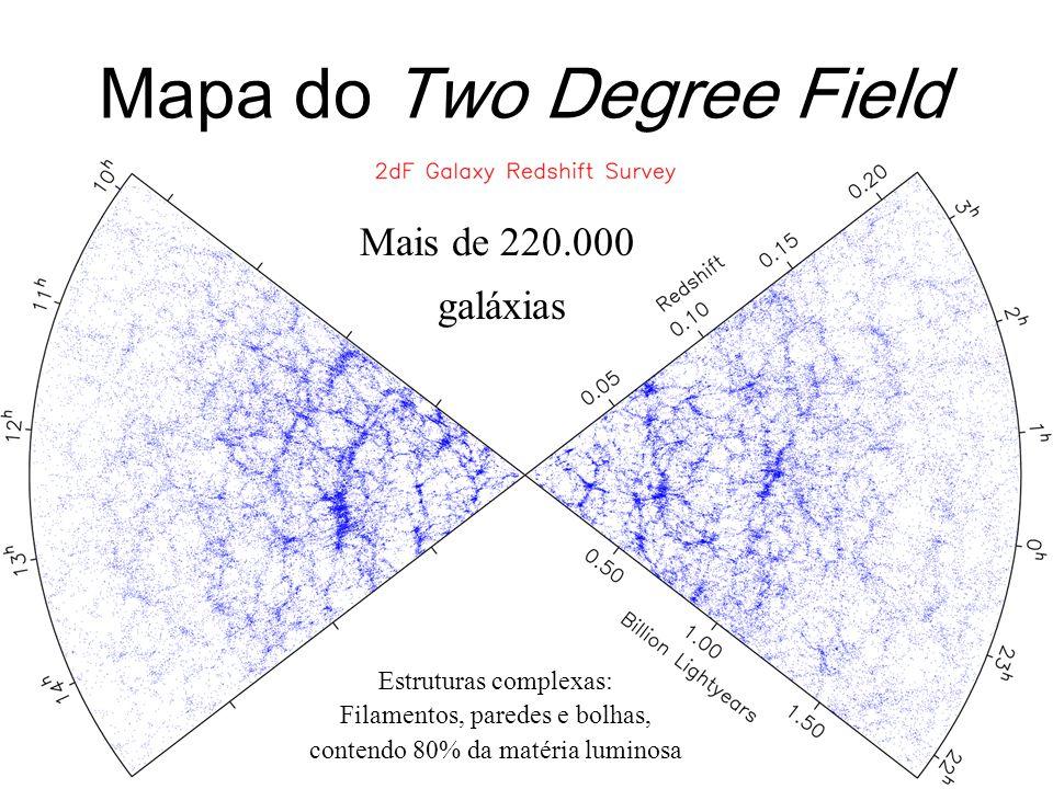 Estruturas complexas: Filamentos, paredes e bolhas, contendo 80% da matéria luminosa Mais de 220.000 galáxias Mapa do Two Degree Field