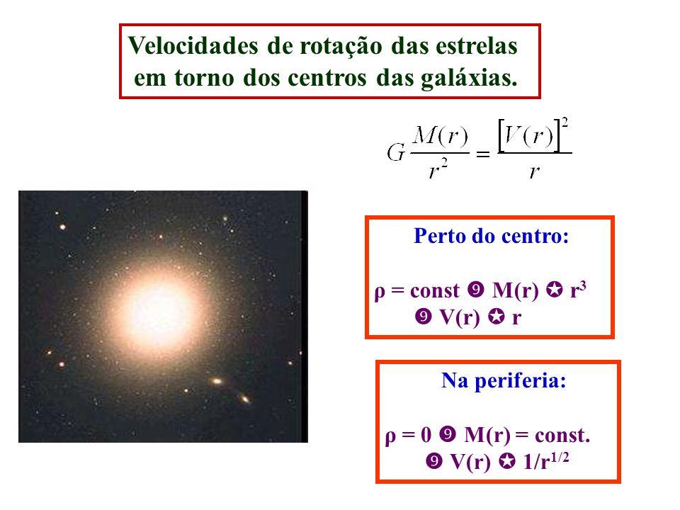 Velocidades de rotação das estrelas em torno dos centros das galáxias. Perto do centro: ρ = const M(r) r 3 V(r) r Na periferia: ρ = 0 M(r) = const. V(