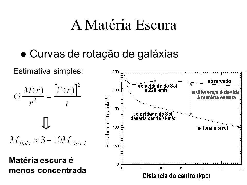 A Matéria Escura l Curvas de rotação de galáxias Estimativa simples: Matéria escura é menos concentrada