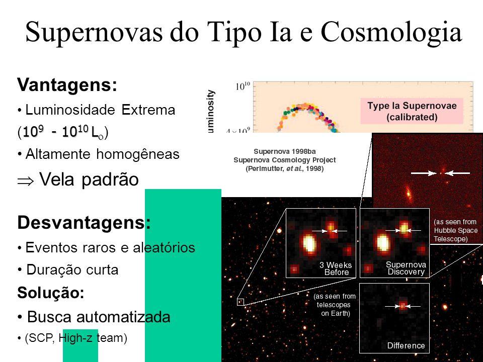 Desvantagens: Eventos raros e aleatórios Duração curta Solução: Busca automatizada (SCP, High-z team) Supernovas do Tipo Ia e Cosmologia Vantagens: Lu