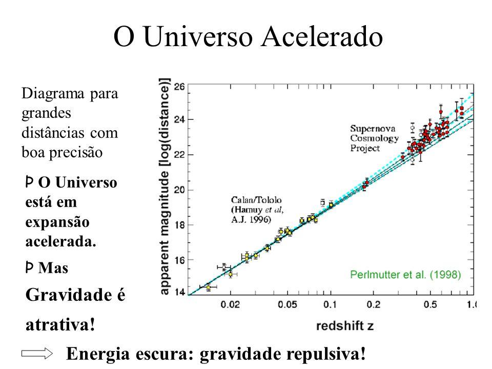 O Universo Acelerado Diagrama para grandes distâncias com boa precisão Energia escura: gravidade repulsiva! Þ O Universo está em expansão acelerada. Þ
