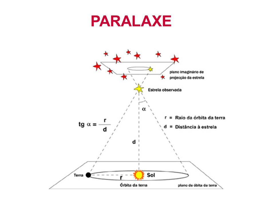 A Expansão do Universo I A B C v -v Em relação a B 2v -2v A B C v -v Em relação a A Homogênea e aumenta linearmente com a distância