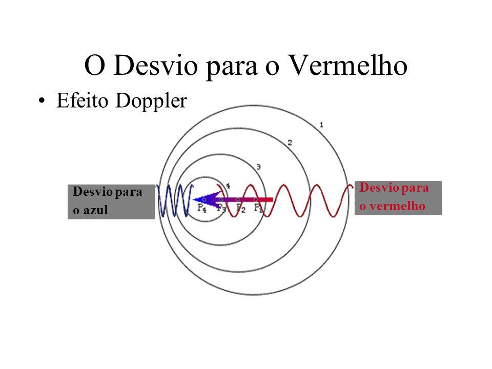 O Desvio para o Vermelho Efeito Doppler Desvio para o azul Desvio para o vermelho