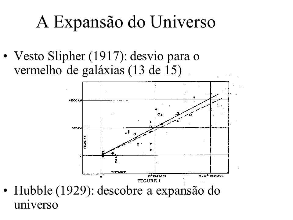 A Expansão do Universo Vesto Slipher (1917): desvio para o vermelho de galáxias (13 de 15) Hubble (1929): descobre a expansão do universo