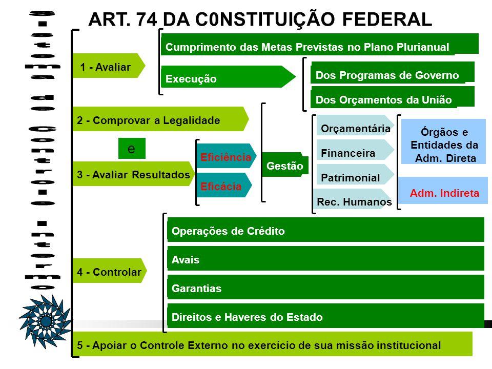 DAF - UERJ 1 - Avaliar2 - Comprovar a Legalidade3 - Avaliar Resultados4 - Controlar5 - Apoiar o Controle Externo no exercício de sua missão institucio