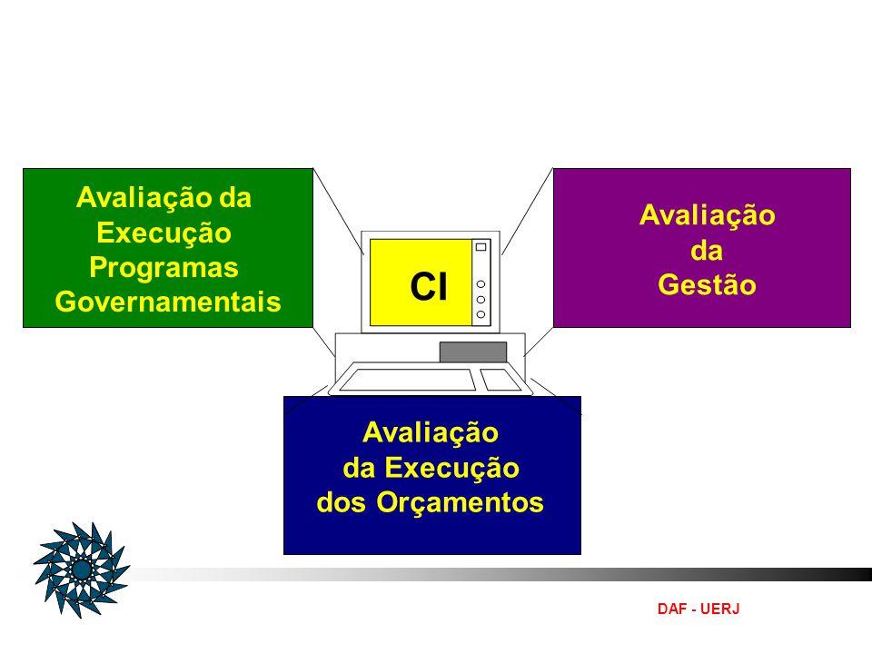 DAF - UERJ Organização do Sistema de Controle Interno do Poder Executivo Avaliação da Execução Programas Governamentais Avaliação da Gestão CI Avaliaç