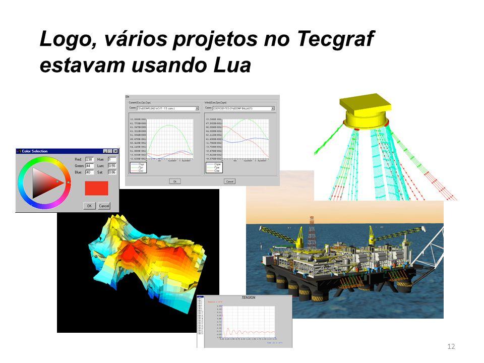 Logo, vários projetos no Tecgraf estavam usando Lua 12
