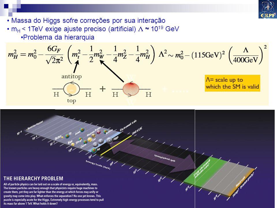 Gilvan A. Alves 2009 21 Massa do Higgs sofre correções por sua interação m H < 1TeV exige ajuste preciso (artificial) 10 19 GeV Problema da hierarquia