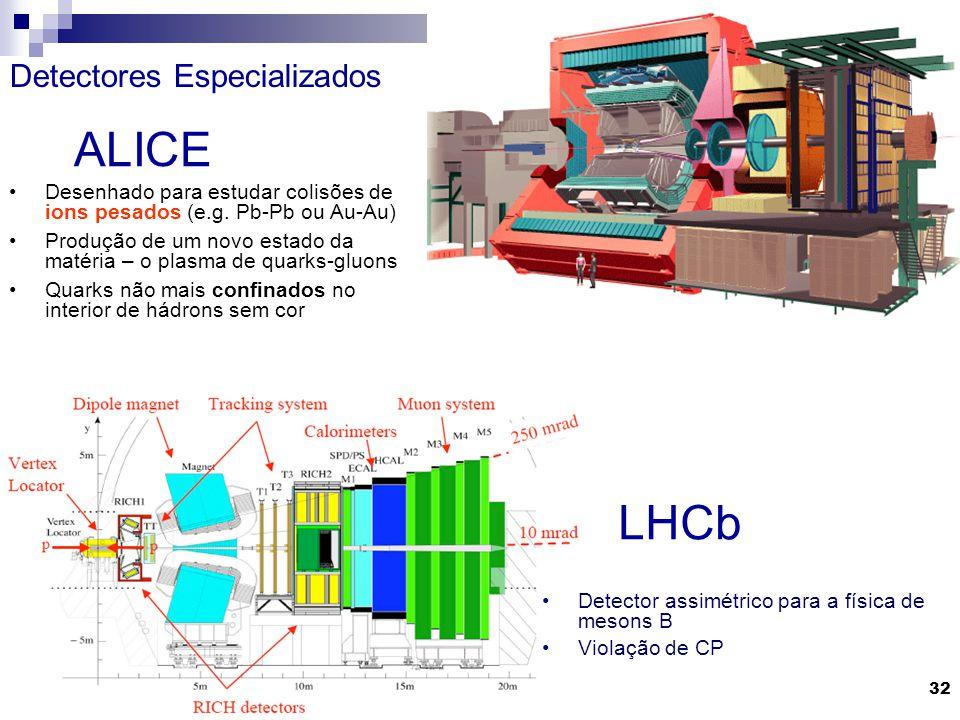 Gilvan A. Alves 2009 32 LHCb Detector assimétrico para a física de mesons B Violação de CP Desenhado para estudar colisões de ions pesados (e.g. Pb-Pb
