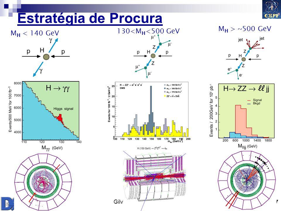 Gilvan A. Alves 2009 37 Estratégia de Procura M H < 140 GeV 130<M H <500 GeV M H > ~500 GeV