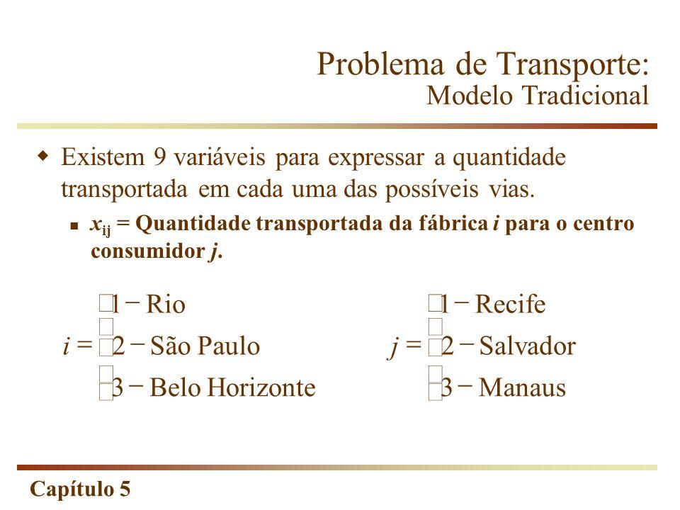 Capítulo 5 Problema de Transporte: Variáveis de Decisão RIO SP BHZ REC SSA MAN x 11 x 12 x 13 x 21 x 22 x 23 x 31 x 32 x 33 Centro Consumidor FábricaRECSSAMAN Rio x 11 x 12 x 13 SP x 21 x 22 x 23 BH x 31 x 32 x 33