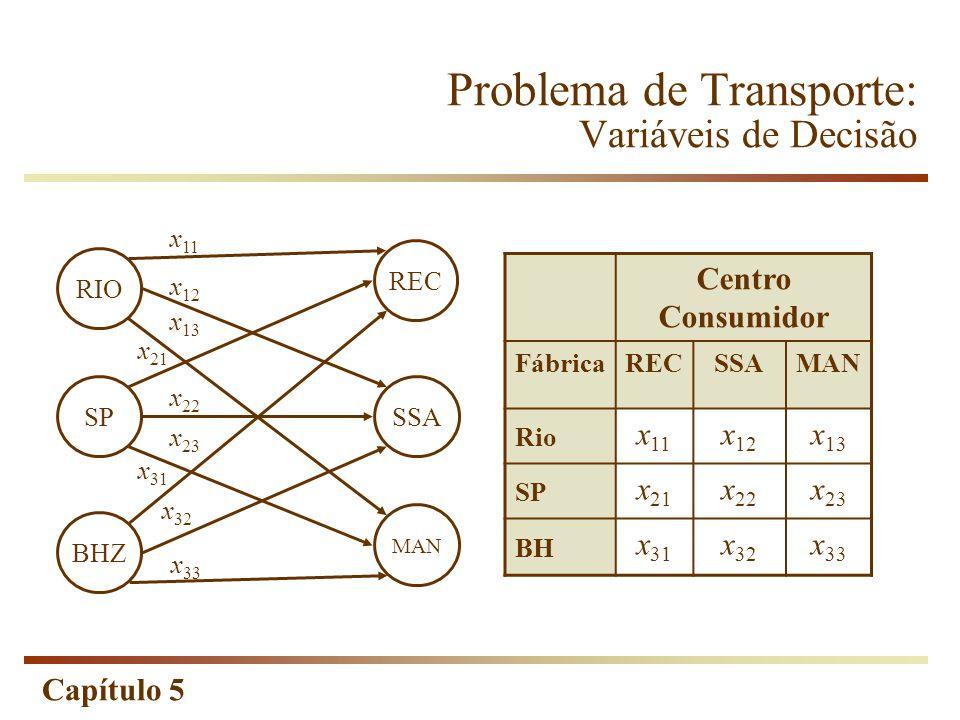 Capítulo 5 Problemas de Rede de Distribuição Caso Frod Brasil Como a oferta total é menor que a demanda total devemos utilizar a seguinte restrição em todos os nós: Entradas – Saídas < Oferta / Demanda no nó