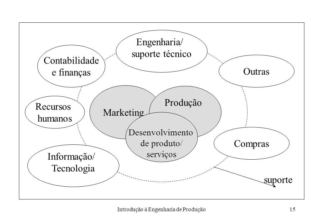 Introdução à Engenharia de Produção15 Engenharia/ suporte técnico Compras Recursos humanos Contabilidade e finanças suporte Informação/ Tecnologia Out