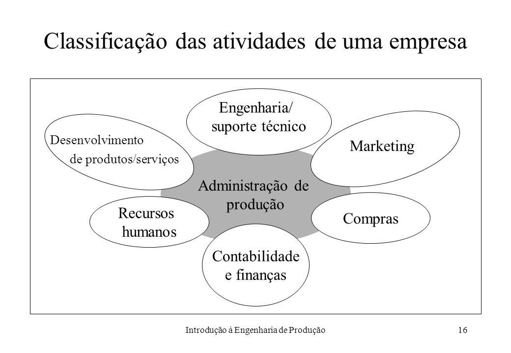 Introdução à Engenharia de Produção16 Classificação das atividades de uma empresa Administração de produção Engenharia/ suporte técnico Marketing Dese