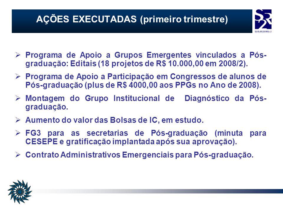 AÇÕES EXECUTADAS (primeiro trimestre) Programa de Apoio a Grupos Emergentes vinculados a Pós- graduação: Editais (18 projetos de R$ 10.000,00 em 2008/2).