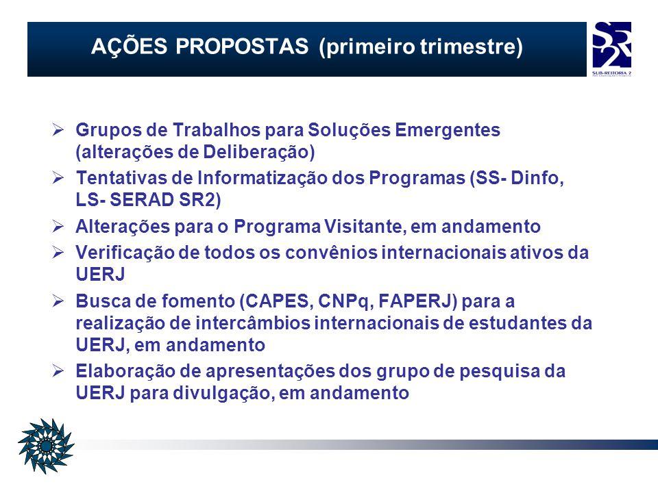 AÇÕES PROPOSTAS (primeiro trimestre) Grupos de Trabalhos para Soluções Emergentes (alterações de Deliberação) Tentativas de Informatização dos Programas (SS- Dinfo, LS- SERAD SR2) Alterações para o Programa Visitante, em andamento Verificação de todos os convênios internacionais ativos da UERJ Busca de fomento (CAPES, CNPq, FAPERJ) para a realização de intercâmbios internacionais de estudantes da UERJ, em andamento Elaboração de apresentações dos grupo de pesquisa da UERJ para divulgação, em andamento