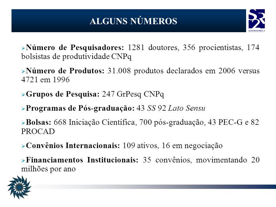Número de Pesquisadores: 1281 doutores, 356 procientistas, 174 bolsistas de produtividade CNPq Número de Produtos: 31.008 produtos declarados em 2006 versus 4721 em 1996 Grupos de Pesquisa: 247 GrPesq CNPq Programas de Pós-graduação: 43 SS 92 Lato Sensu Bolsas: 668 Iniciação Científica, 700 pós-graduação, 43 PEC-G e 82 PROCAD Convênios Internacionais: 109 ativos, 16 em negociação Financiamentos Institucionais: 35 convênios, movimentando 20 milhões por ano ALGUNS NÚMEROS
