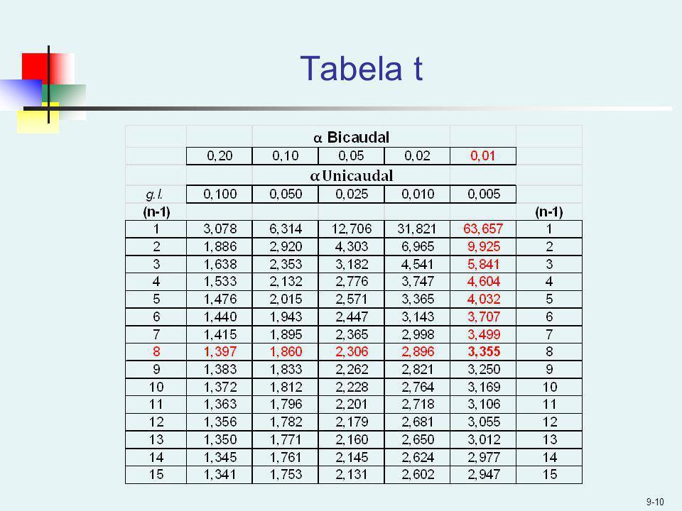 Tabela t 9-10