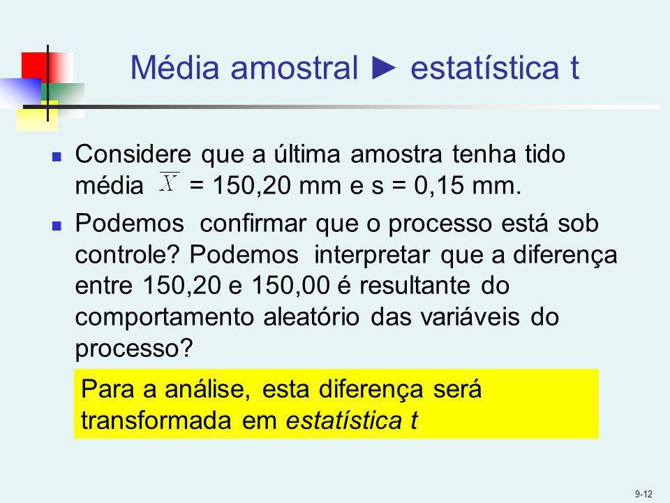 Média amostral estatística t Considere que a última amostra tenha tido média = 150,20 mm e s = 0,15 mm. Podemos confirmar que o processo está sob cont