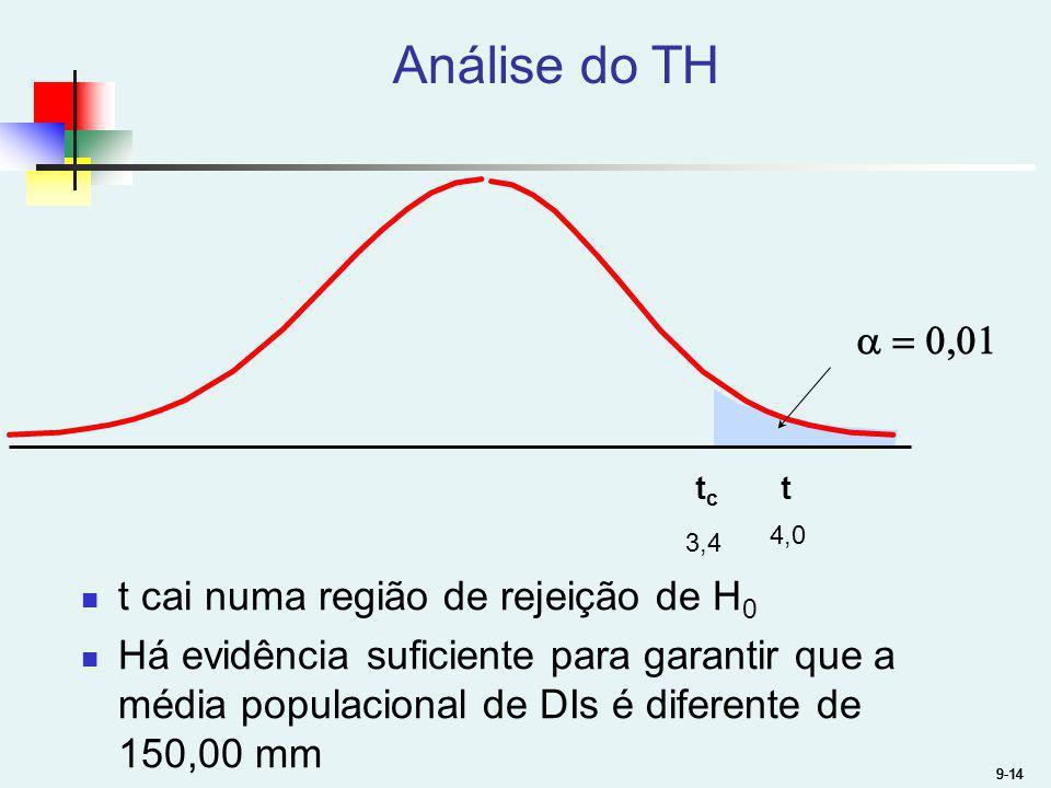 9-14 Análise do TH 9-14 tc tc t 3,4 4,0 t cai numa região de rejeição de H 0 Há evidência suficiente para garantir que a média populacional de DIs é d