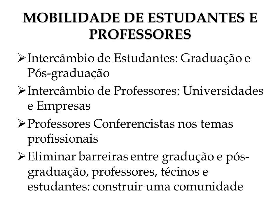 MOBILIDADE DE ESTUDANTES E PROFESSORES Intercâmbio de Estudantes: Graduação e Pós-graduação Intercâmbio de Professores: Universidades e Empresas Profe