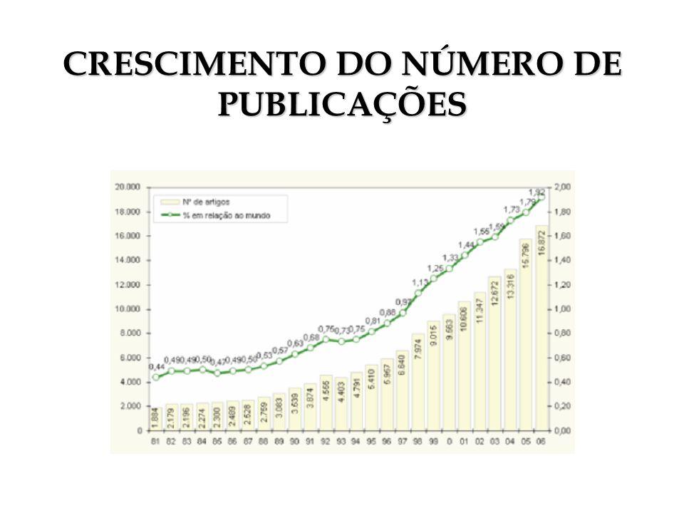 CRESCIMENTO DO NÚMERO DE PUBLICAÇÕES