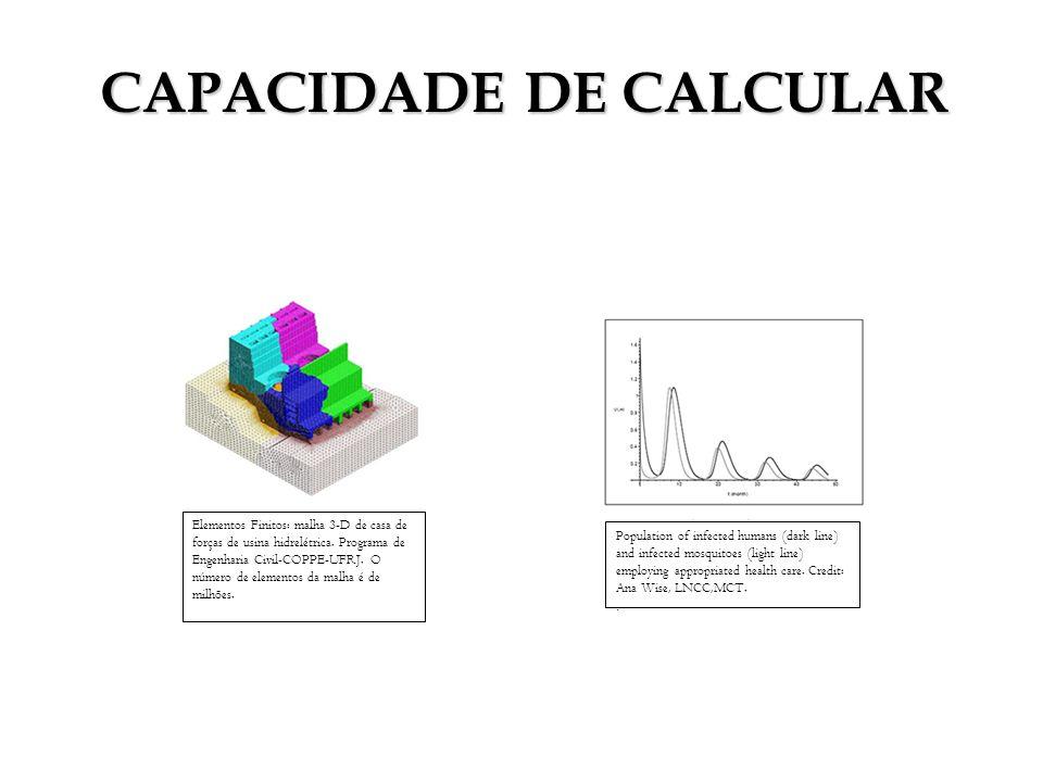 Elementos Finitos: malha 3-D de casa de forças de usina hidrelétrica. Programa de Engenharia Civil-COPPE-UFRJ. O número de elementos da malha é de mil