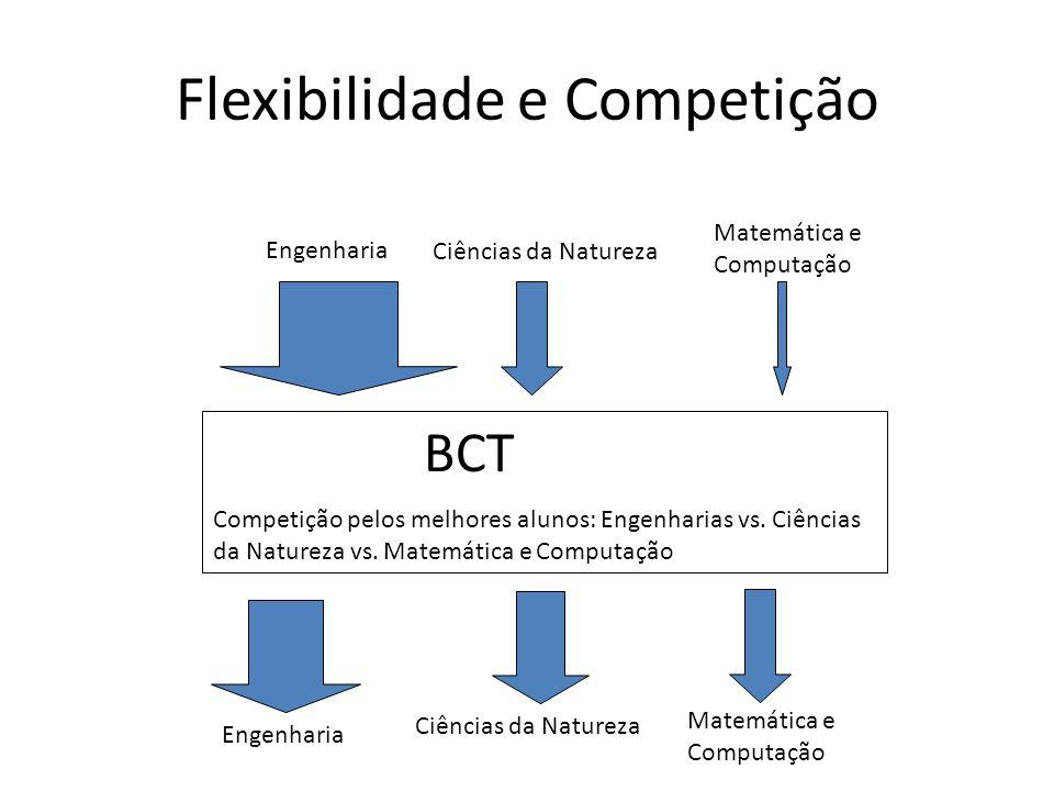 Flexibilidade e Competição BCT Competição pelos melhores alunos: Engenharias vs. Ciências da Natureza vs. Matemática e Computação Engenharia Ciências