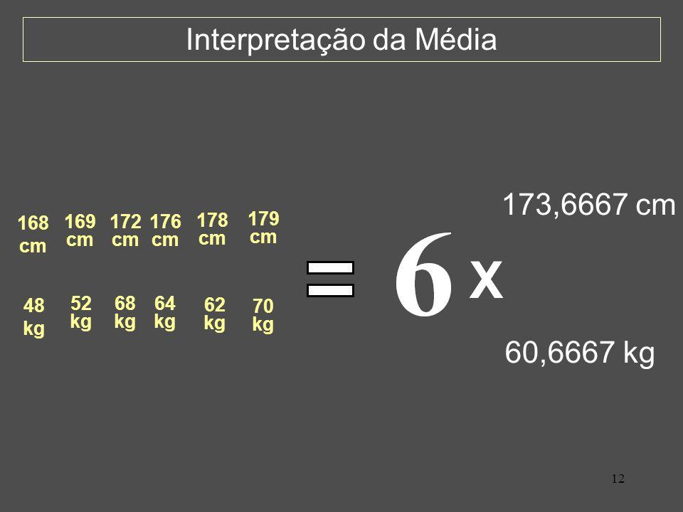 12 Interpretação da Média 48 kg 52 kg 68 kg 64 kg 62 kg 70 kg 168 cm 169 cm 172 cm 176 cm 178 cm 179 cm 60,6667 kg 173,6667 cm X