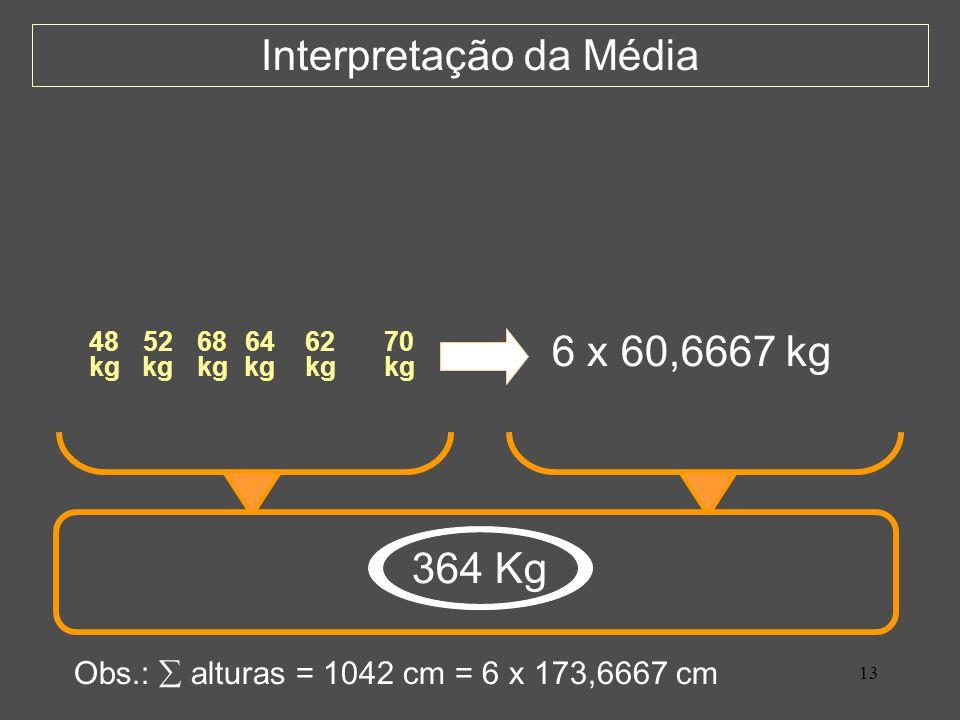 13 Interpretação da Média 48 kg 52 kg 68 kg 64 kg 62 kg 70 kg 364 Kg 6 x 60,6667 kg Obs.: alturas = 1042 cm = 6 x 173,6667 cm