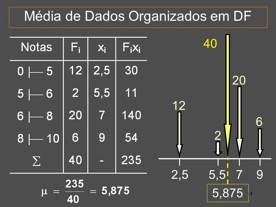 14 Média de Dados Organizados em DF 2,5 5,5 7 9 12 2 20 6 5,875 40