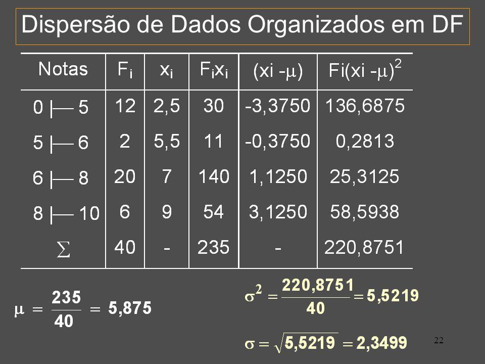22 Dispersão de Dados Organizados em DF