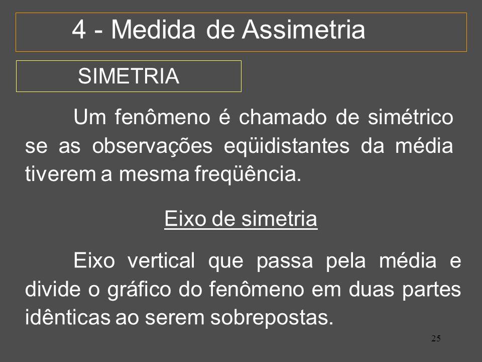 25 4 - Medida de Assimetria Um fenômeno é chamado de simétrico se as observações eqüidistantes da média tiverem a mesma freqüência.