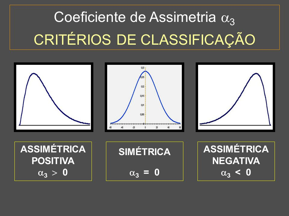 Coeficiente de Assimetria 3 CRITÉRIOS DE CLASSIFICAÇÃO ASSIMÉTRICA POSITIVA 3 0 SIMÉTRICA 3 = 0 ASSIMÉTRICA NEGATIVA 3 < 0